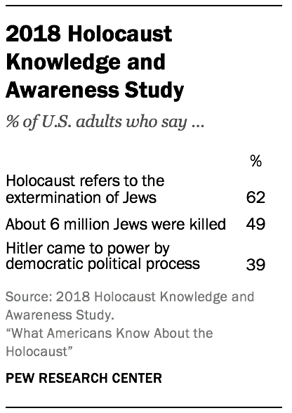 2018 Holocaust Knowledge and Awareness Study