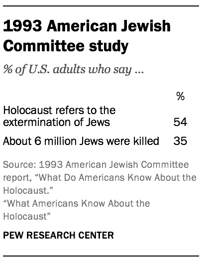 1993 American Jewish Committee study