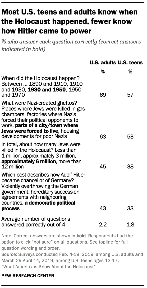 Most U.S. teens and adults know when the Holocaust happened, fewer know how Hitler came to power