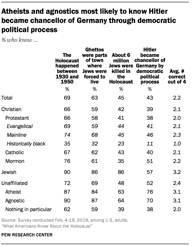 Atheists and agnostics most likely to know Hitler became chancellor of Germany through democratic political process