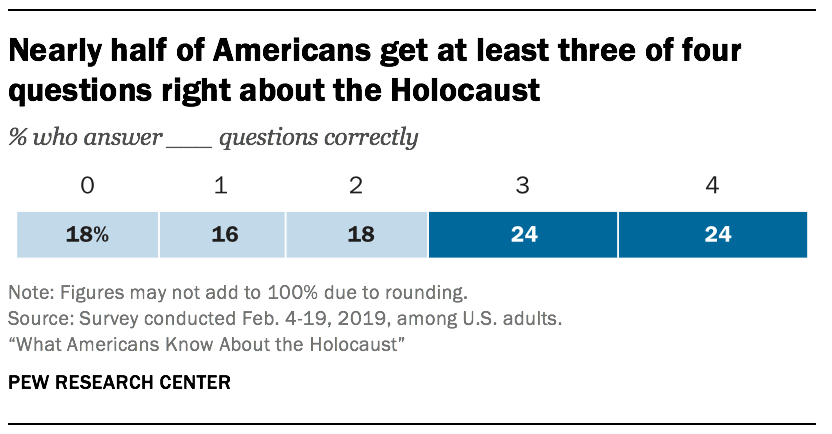 Nearly half of Americans get at least three of four questions right about the Holocaust