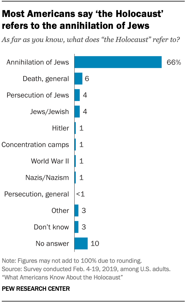 Most Americans say 'the Holocaust' refers to the extermination of Jews