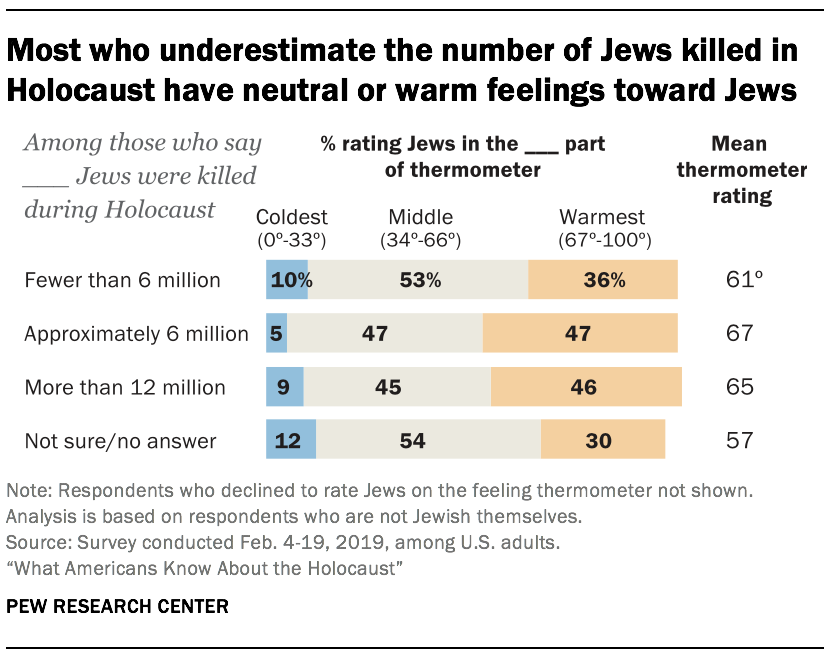 Most who underestimate the number of Jews killed in Holocaust have neutral or warm feelings toward Jews