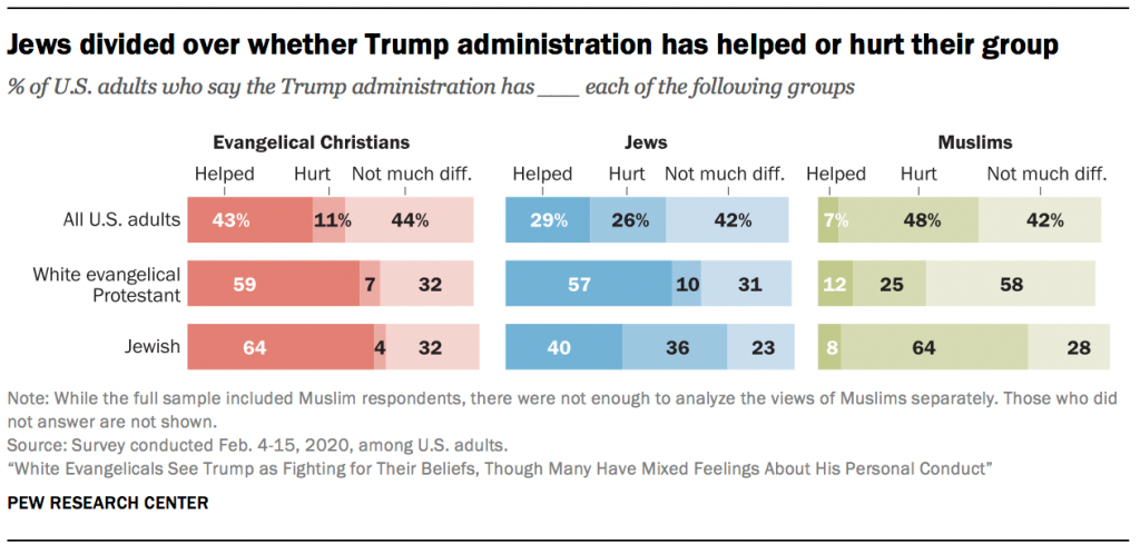 Jews divided over whether Trump administration has helped or hurt their group