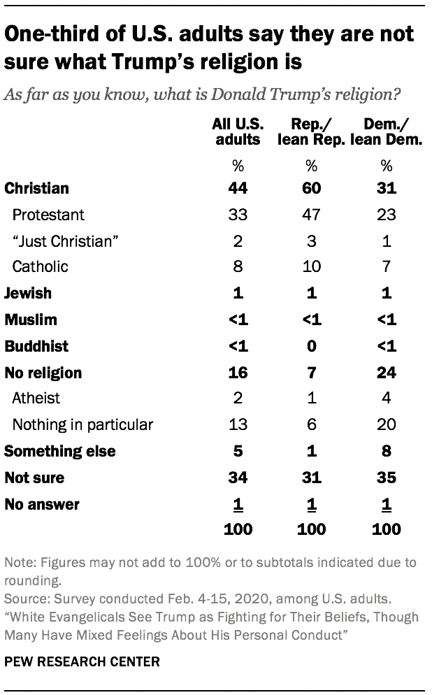 One-third of U.S. adults say they are not sure what Trump's religion is