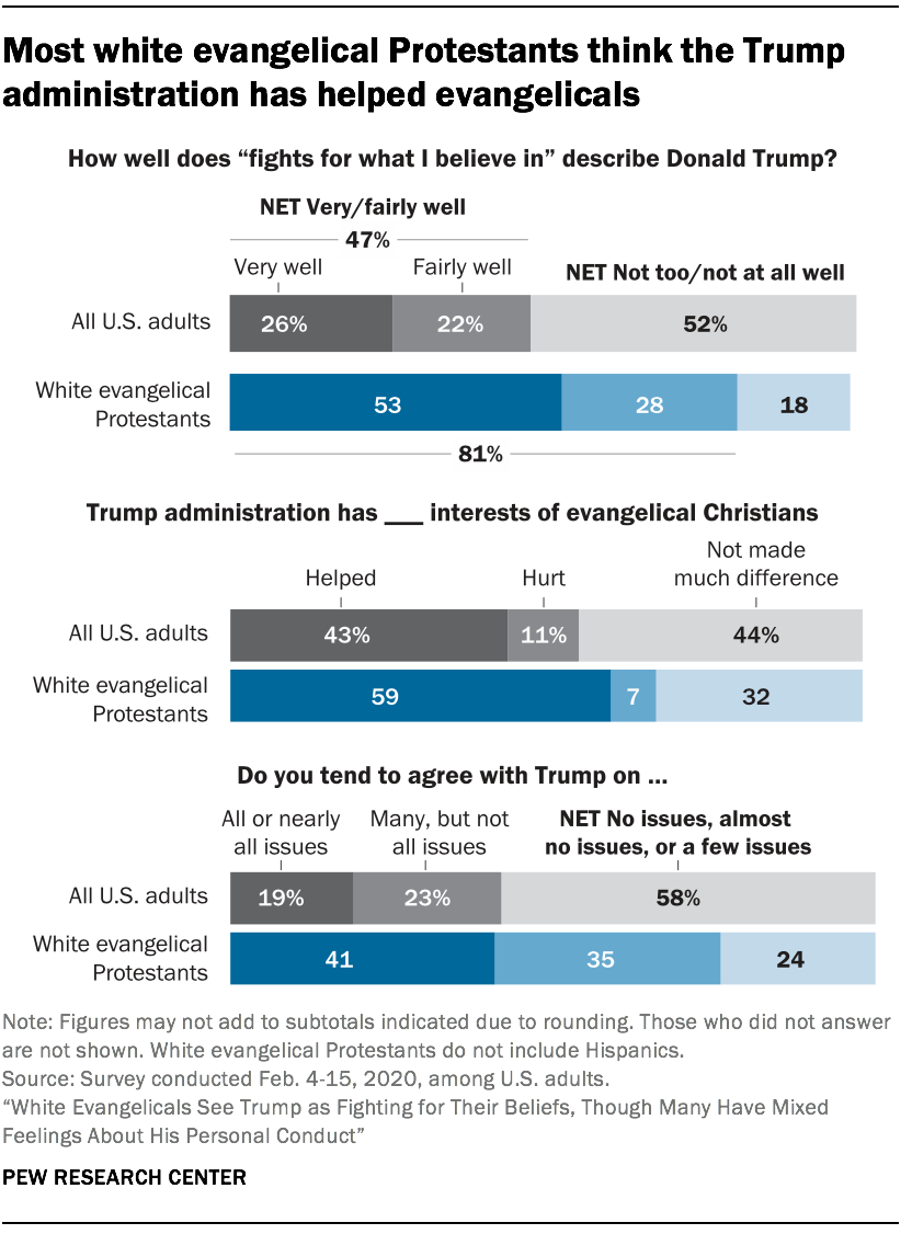 Most white evangelical Protestants think the Trump administration has helped evangelicals