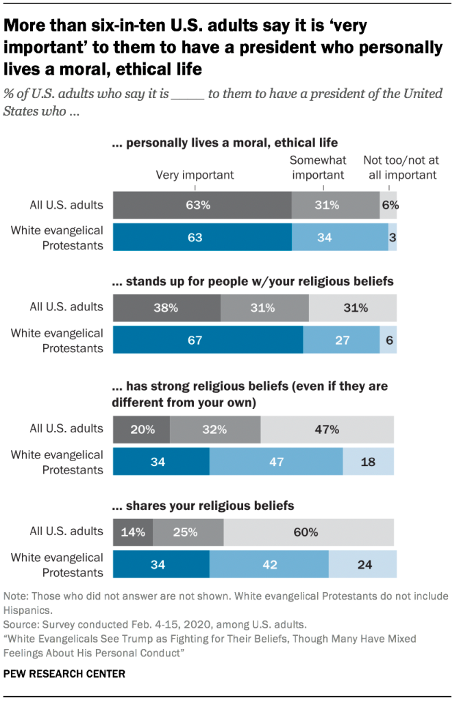 More than six-in-ten U.S. adults say it is 'very important' to them to have a president who personally lives a moral, ethical life