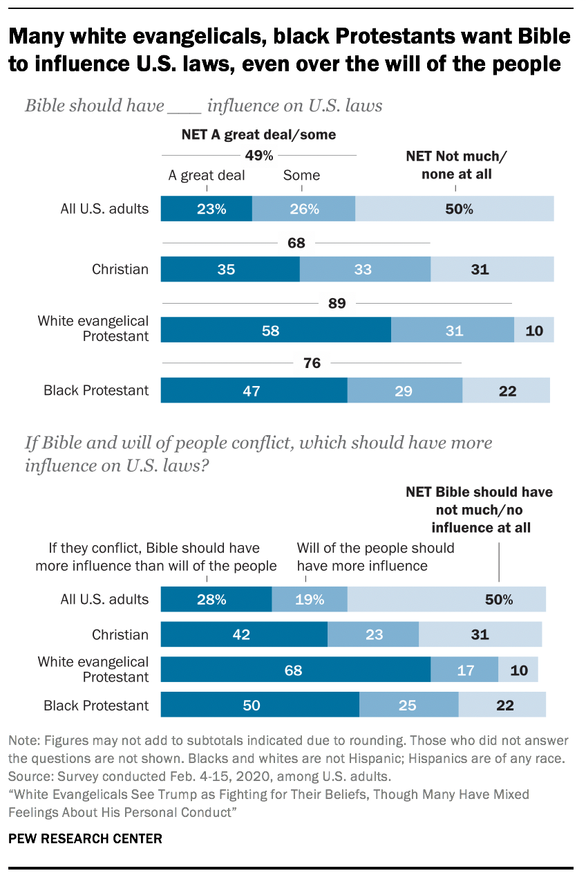 Many white evangelicals, black Protestants want Bible to influence U.S. laws, even over the will of the people