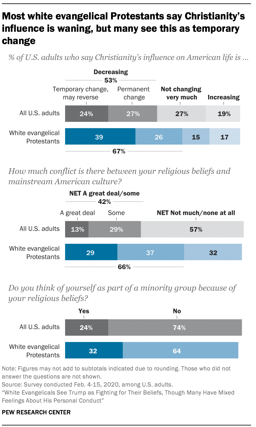 Most white evangelical Protestants say Christianity's influence is waning, but many see this as temporary change