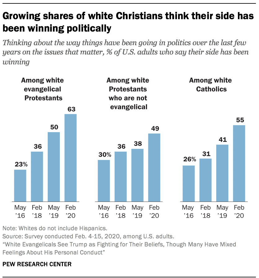 Growing shares of white Christians think their side has been winning politically