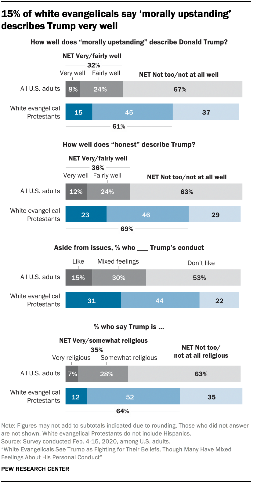 15% of white evangelicals say 'morally upstanding' describes Trump very well