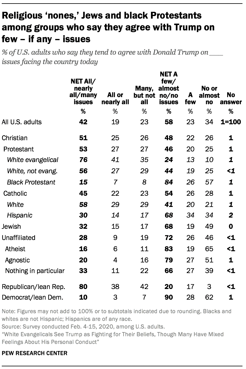 Religious 'nones,' Jews and black Protestants among groups who say they agree with Trump on few – if any – issues