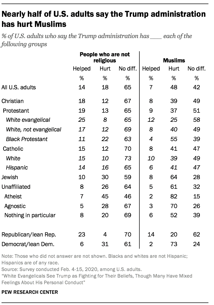 Nearly half of U.S. adults say the Trump administration has hurt Muslims