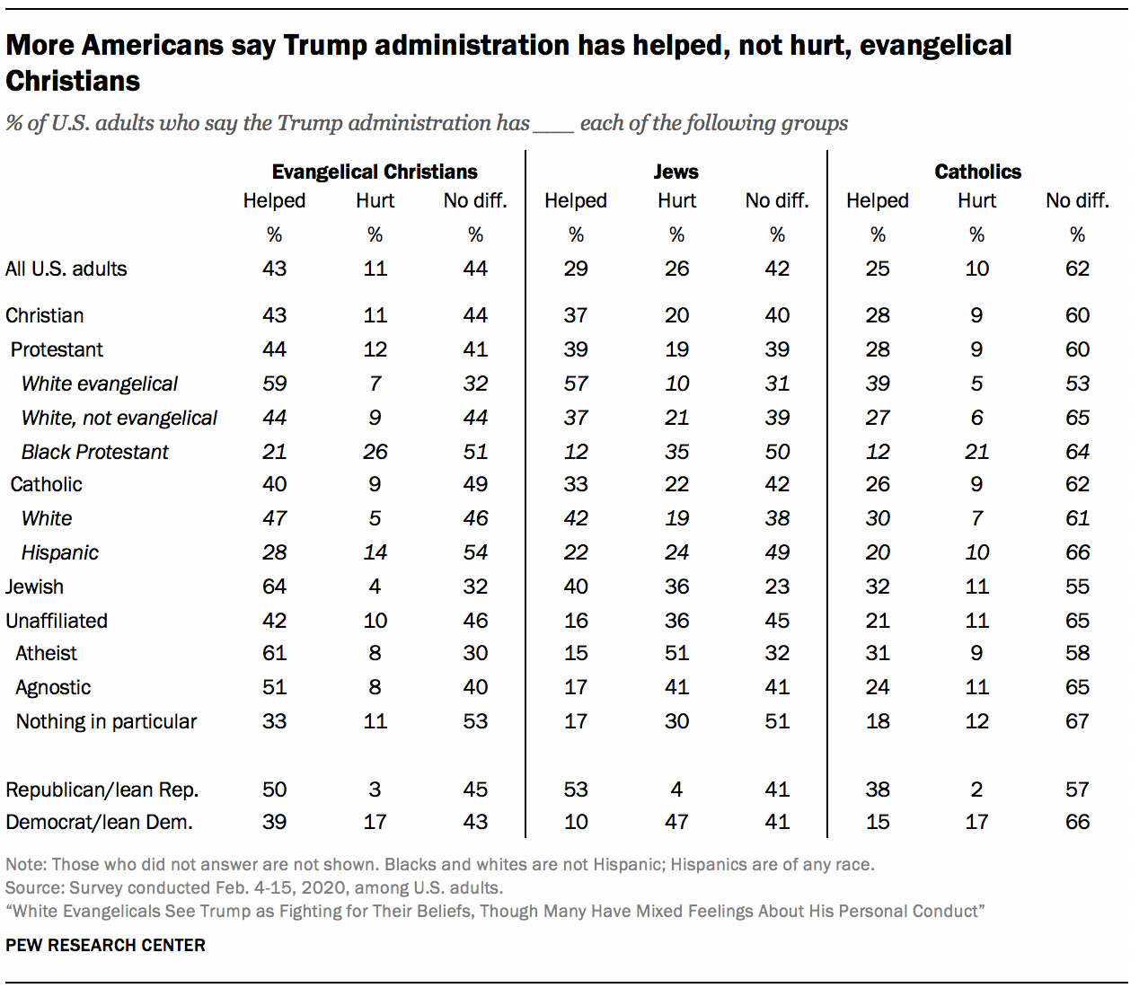 More Americans say Trump administration has helped, not hurt, evangelical Christians