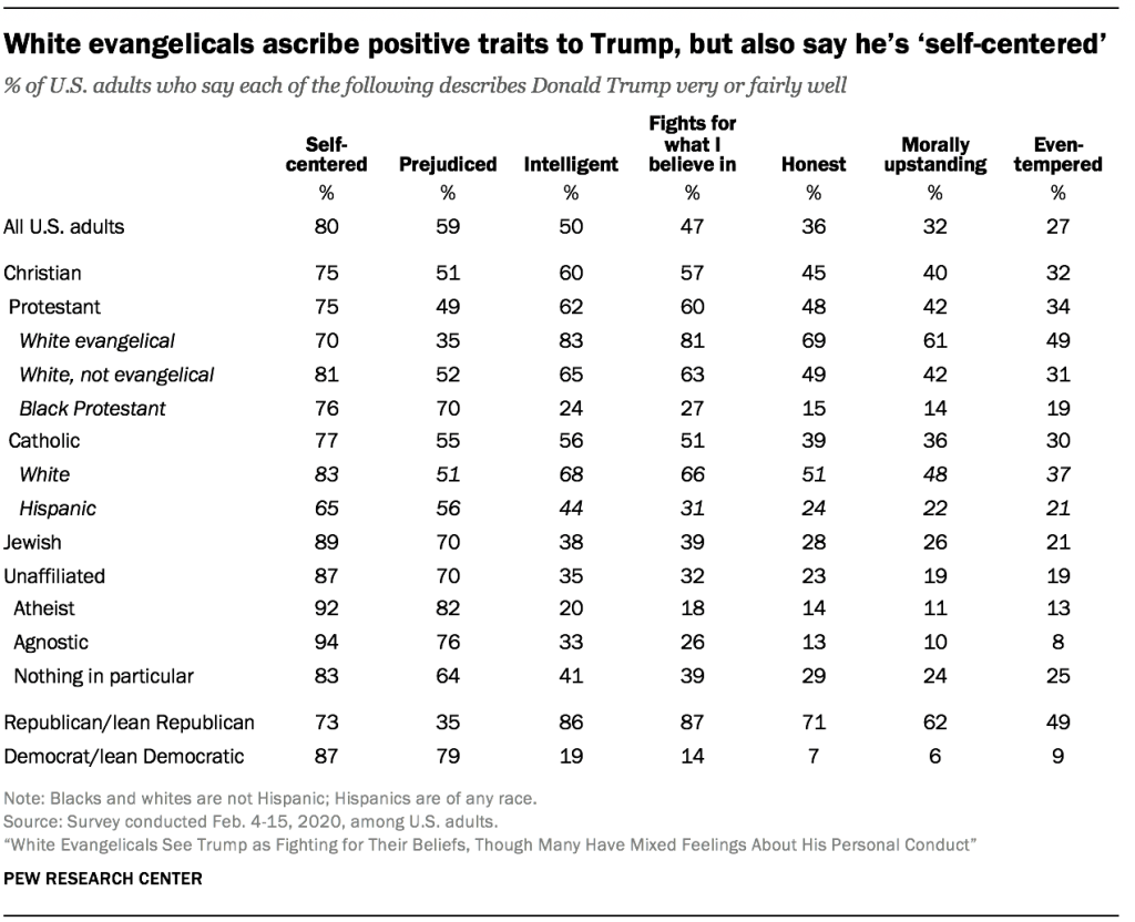 White evangelicals ascribe positive traits to Trump, but also say he's 'self-centered'
