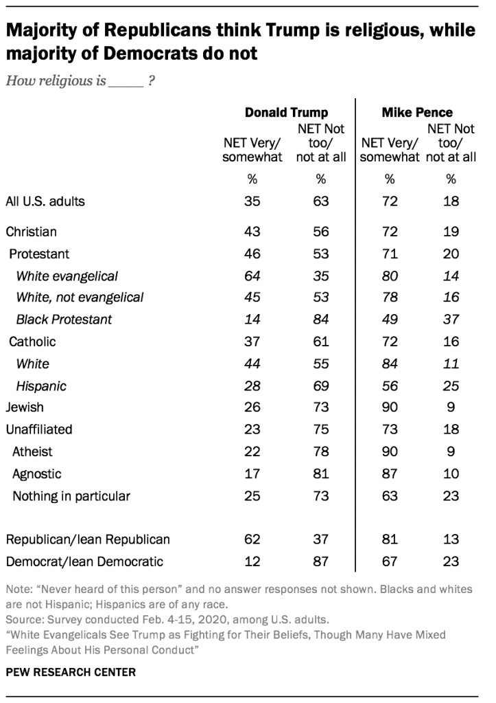 Majority of Republicans think Trump is religious, while majority of Democrats do not