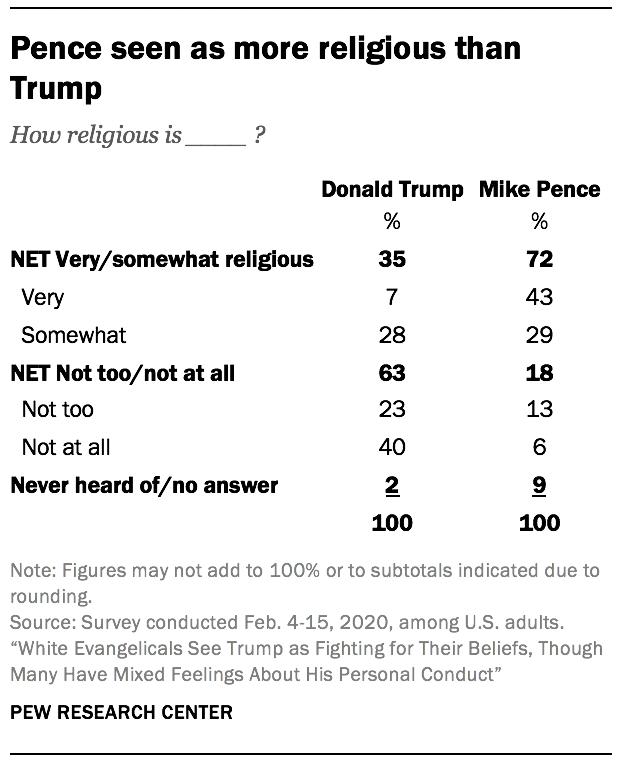 Pence seen as more religious than Trump