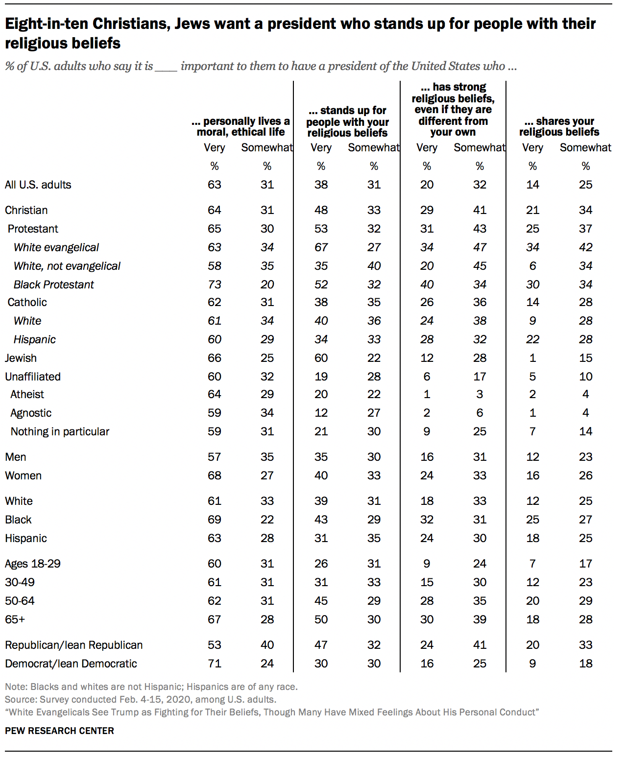 Eight-in-ten Christians, Jews want a president who stands up for people with their religious beliefs