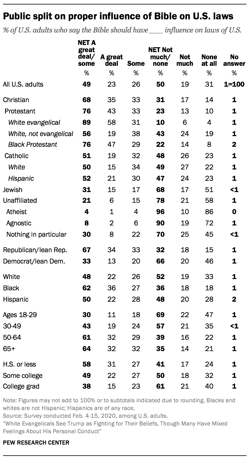 Public split on proper influence of Bible on U.S. laws