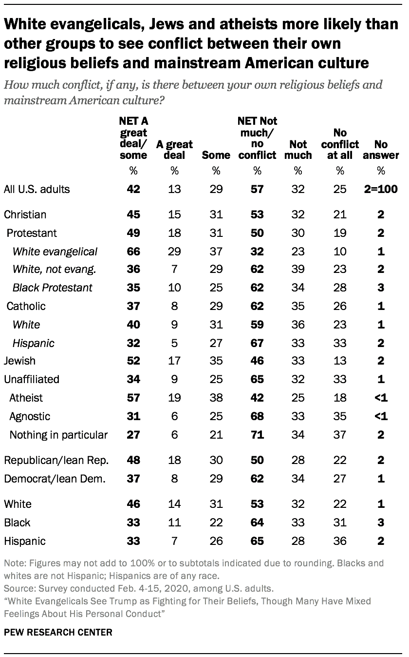 White evangelicals, Jews and atheists more likely than other groups to see conflict between their own religious beliefs and mainstream American culture
