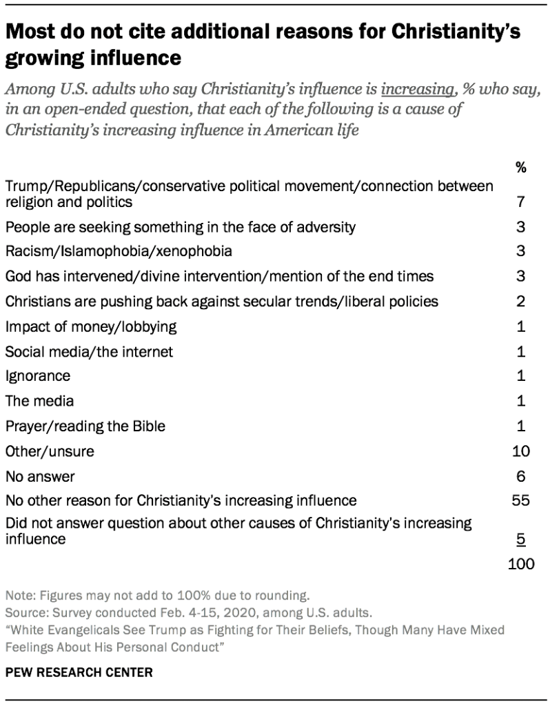 Most do not cite additional reasons for Christianity's growing influence
