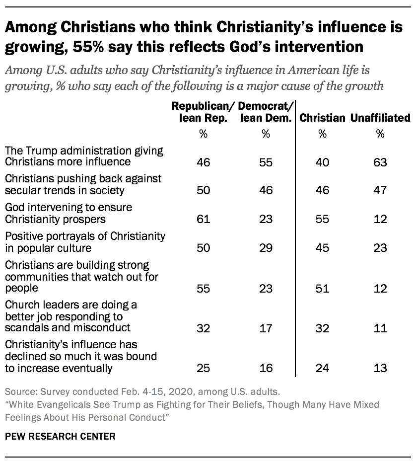 Among Christians who think Christianity's influence is growing, 55% say this reflects God's intervention