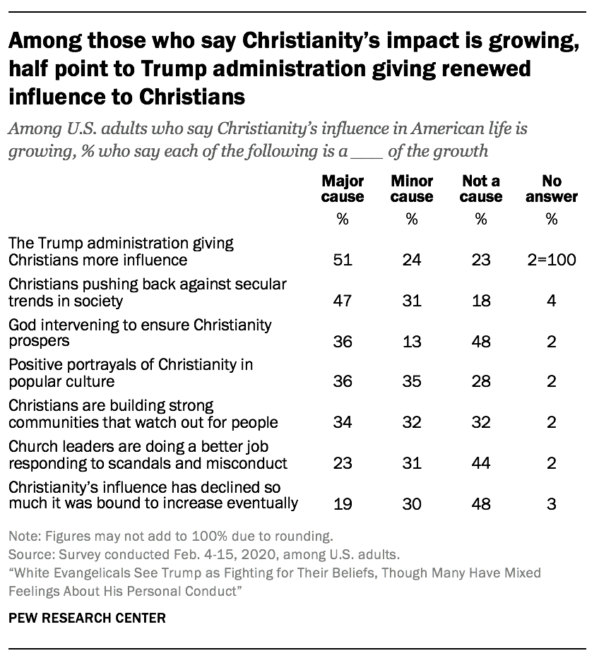 Among those who say Christianity's impact is growing, half point to Trump administration giving renewed influence to Christians