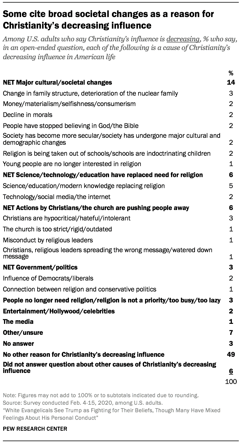 Some cite broad societal changes as a reason for Christianity's decreasing influence