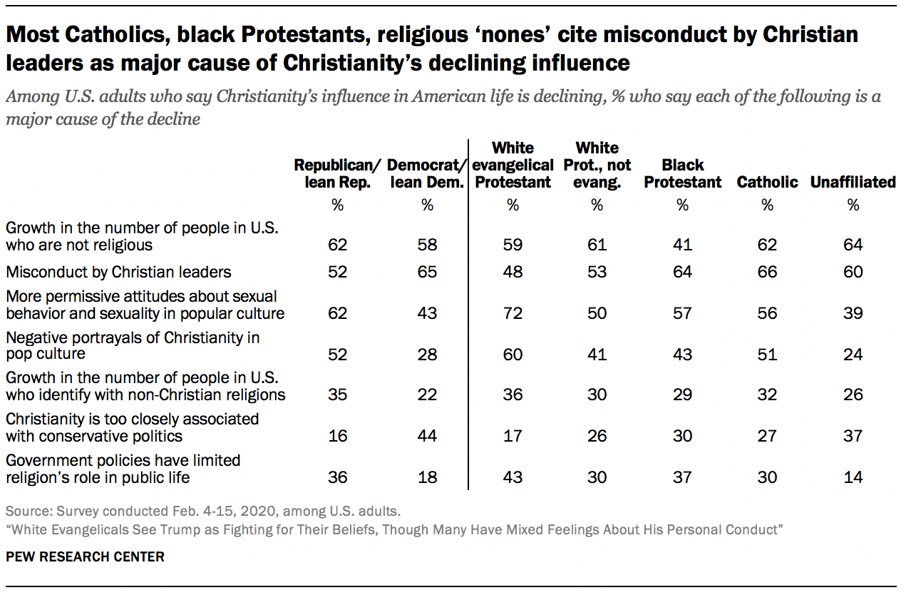 Most Catholics, black Protestants, religious 'nones' cite misconduct by Christian leaders as major cause of Christianity's declining influence