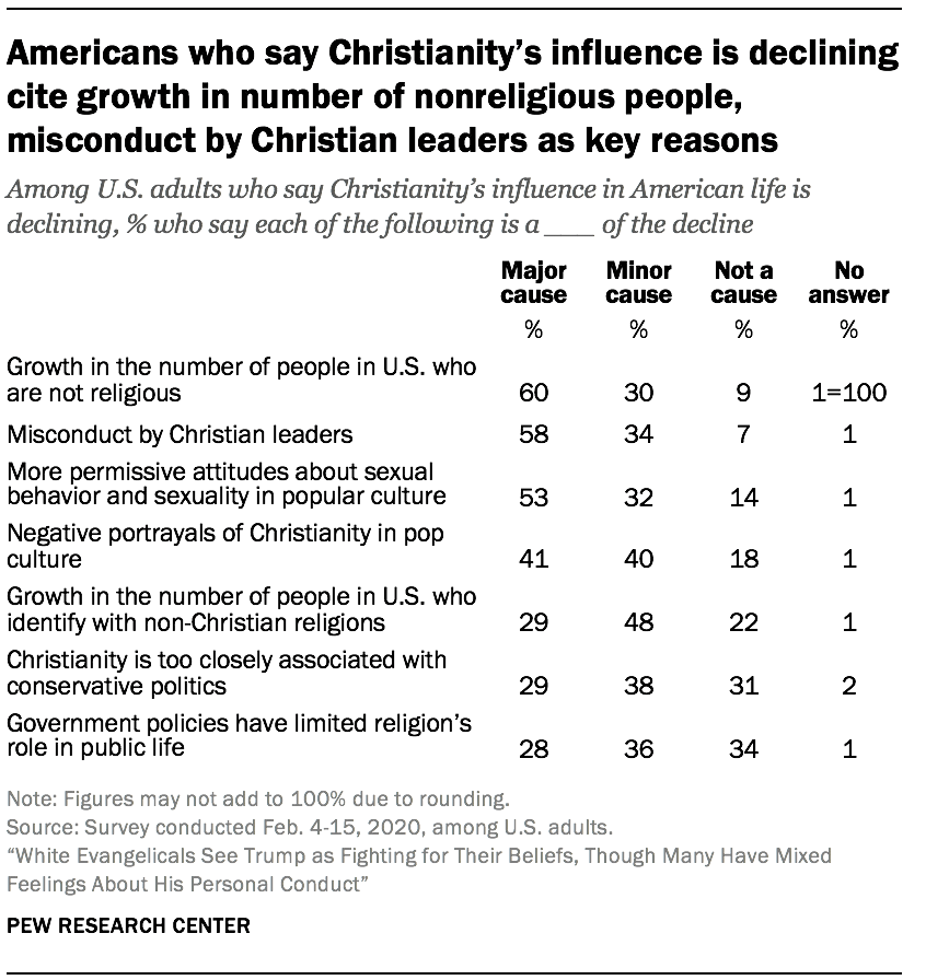 Americans who say Christianity's influence is declining cite growth in number of nonreligious people, misconduct by Christian leaders as key reasons