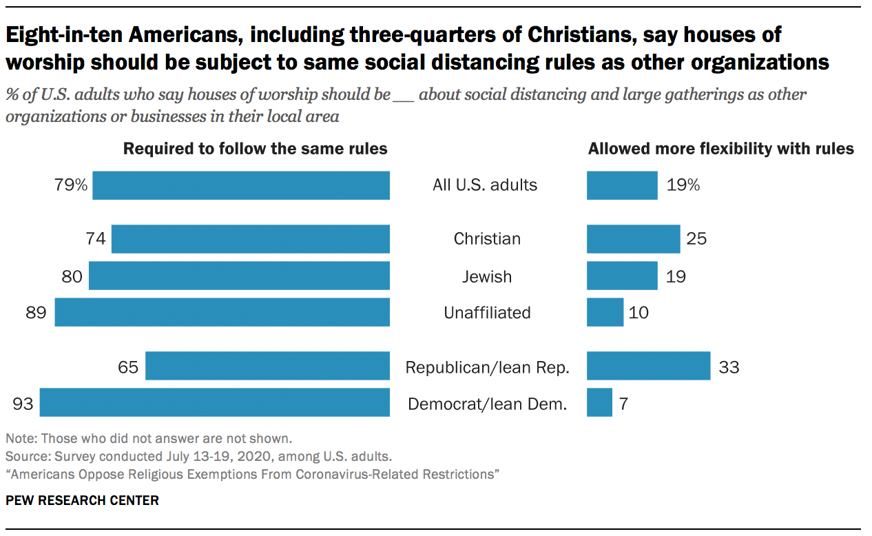 Eight-in-ten Americans, including three-quarters of Christians, say houses of worship should be subject to same social distancing rules as other organizations