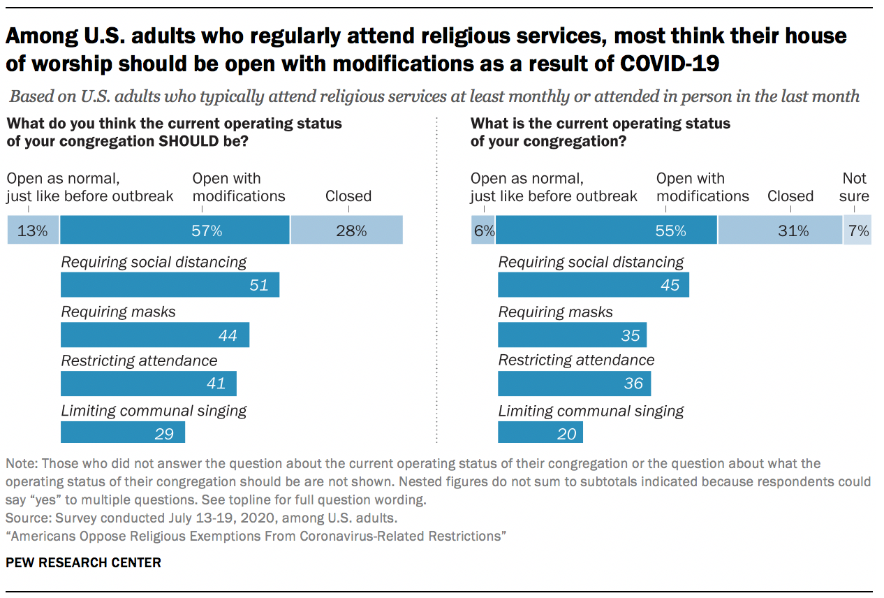 Among U.S. adults who regularly attend religious services, most think their house of worship should be open with modifications as a result of COVID-19
