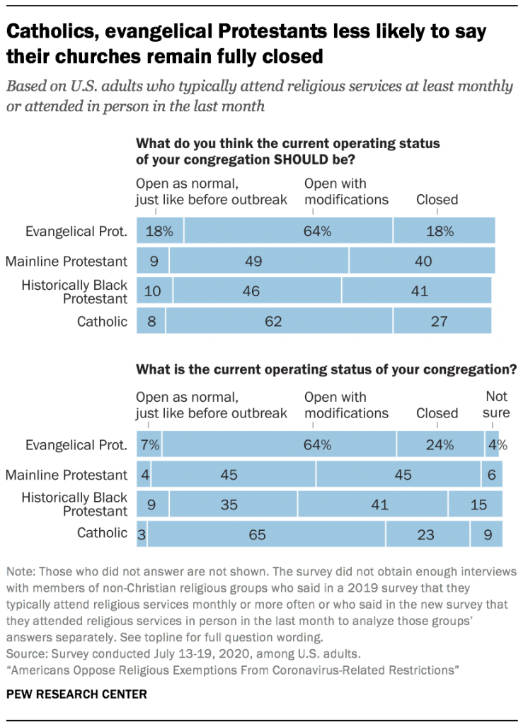 Catholics, evangelical Protestants less likely to say their churches remain fully closed
