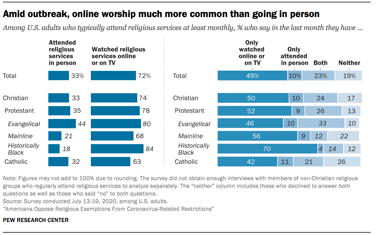 Amid outbreak, online worship much more common than going in person