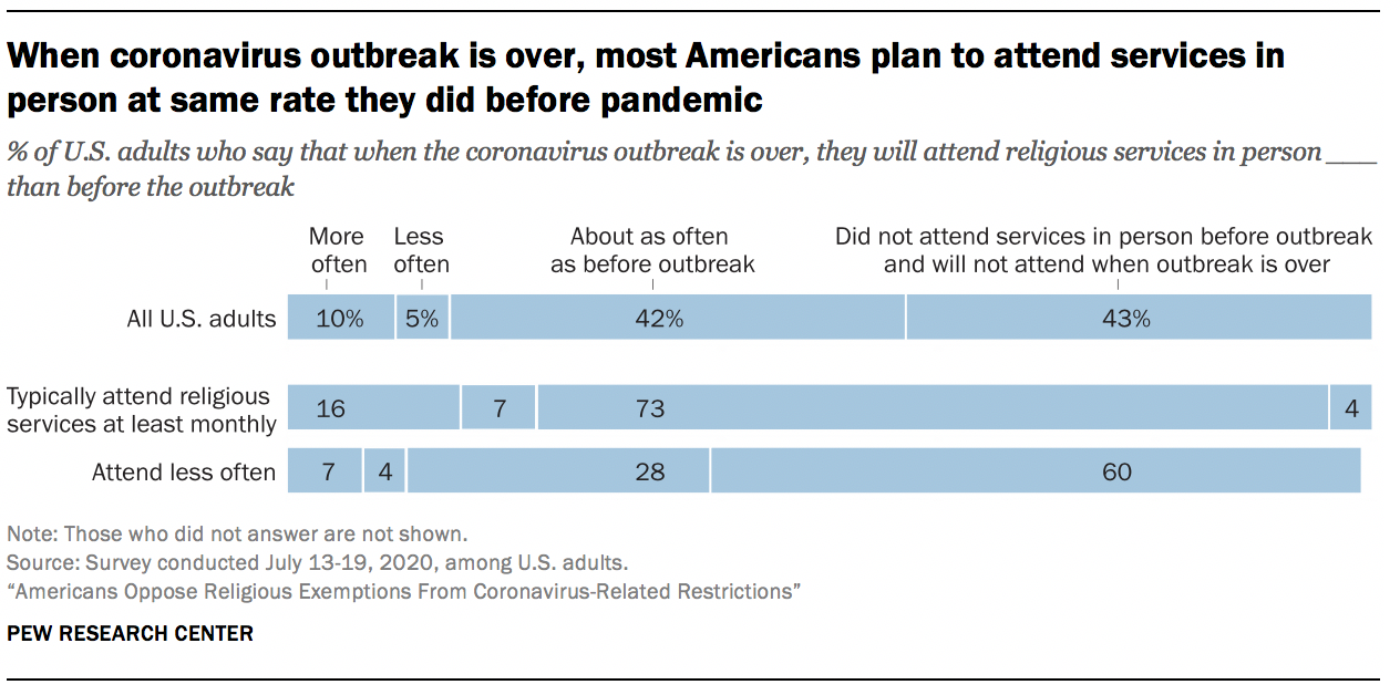 When coronavirus outbreak is over, most Americans plan to attend services in person at same rate they did before pandemic