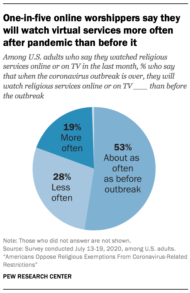 One-in-five online worshippers say they will watch virtual services more often after pandemic than before it