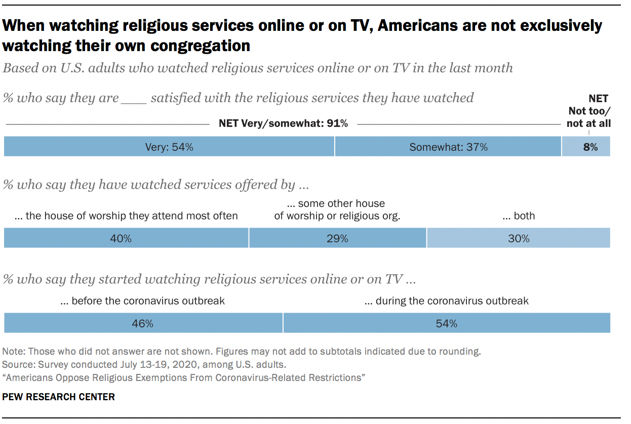 When watching religious services online or on TV, Americans are not exclusively watching their own congregation