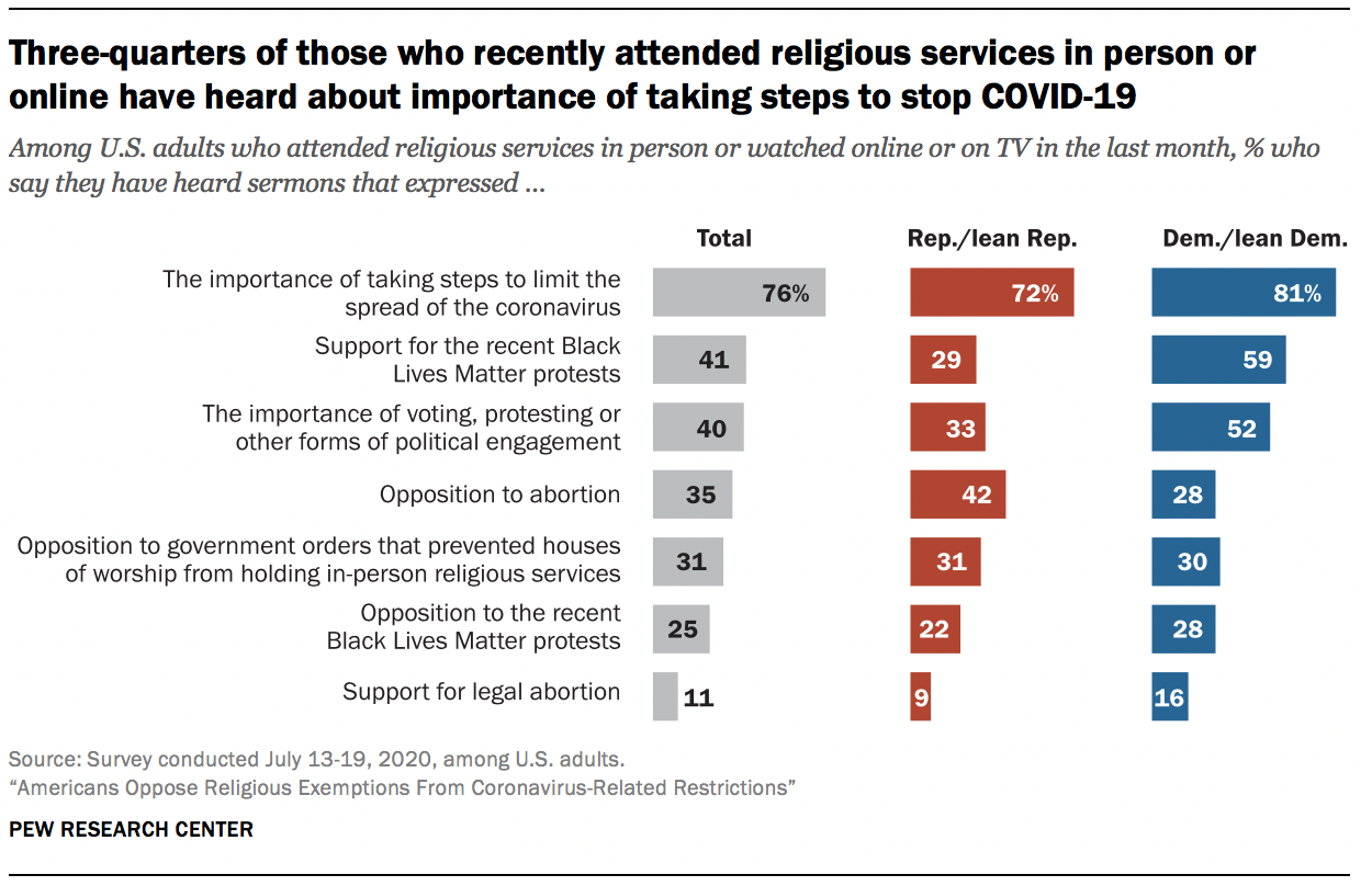 Three-quarters of those who recently attended religious services in person or online have heard about importance of taking steps to stop COVID-19