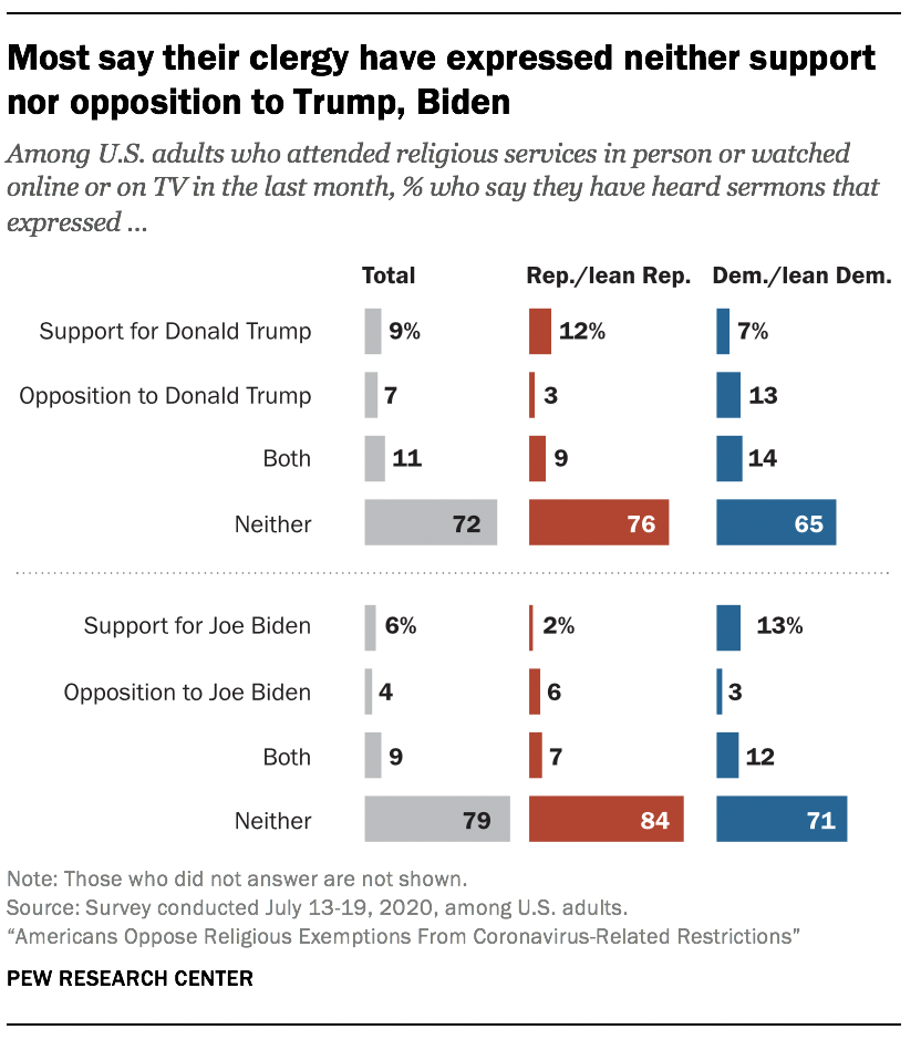 Most say their clergy have expressed neither support nor opposition to Trump, Biden
