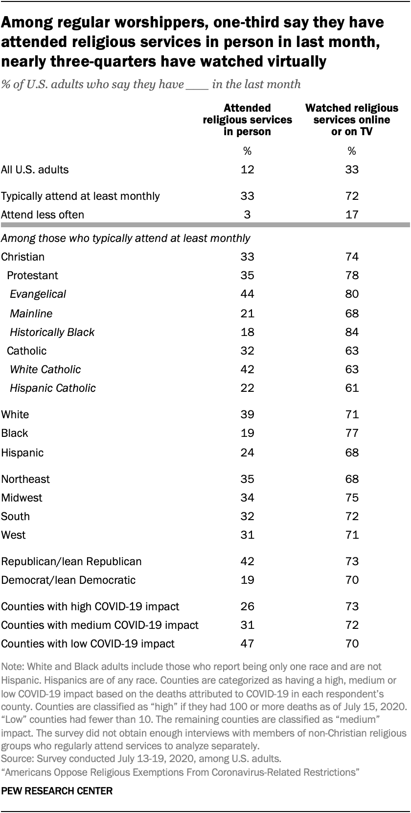 Among regular worshippers, one-third say they have attended religious services in person in last month, nearly three-quarters have watched virtually