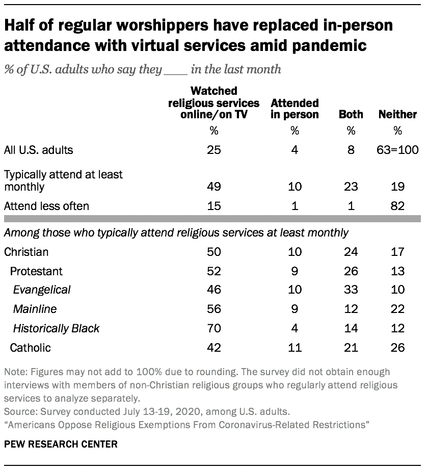 Half of regular worshippers have replaced in-person attendance with virtual services amid pandemic