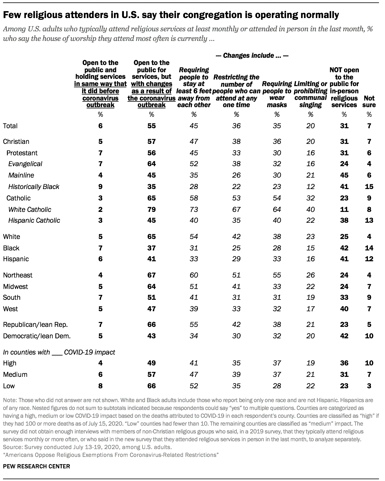 Few religious attenders in U.S. say their congregation is operating normally