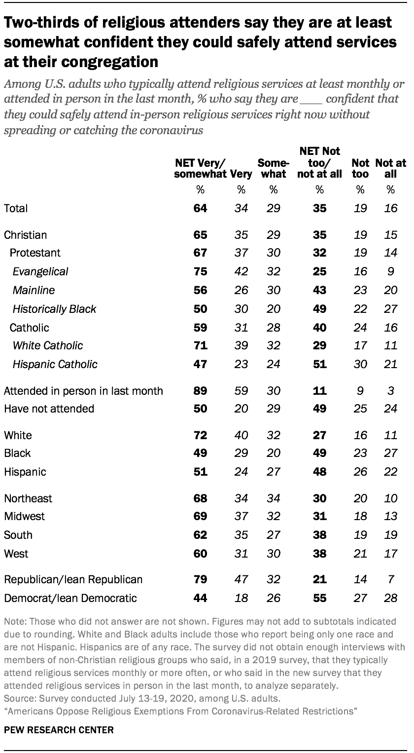 Two-thirds of religious attenders say they are at least somewhat confident they could safely attend services at their congregation