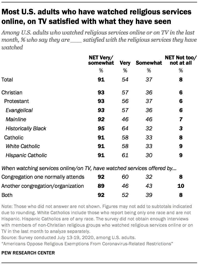 Most U.S. adults who have watched religious services online, on TV satisfied with what they have seen