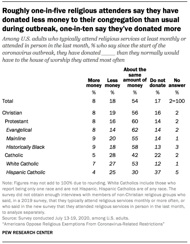 Roughly one-in-five religious attenders say they have donated less money to their congregation than usual during outbreak, one-in-ten say they've donated more