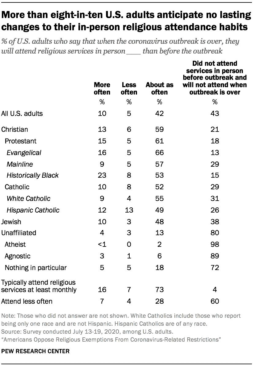 More than eight-in-ten U.S. adults anticipate no lasting changes to their in-person religious attendance habits