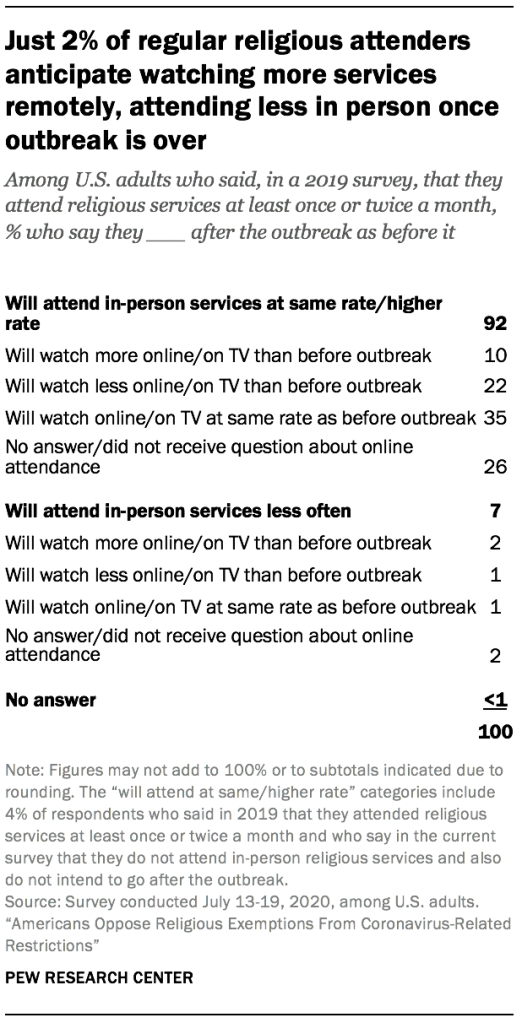 Just 2% of regular religious attenders anticipate watching more services remotely, attending less in person once outbreak is over