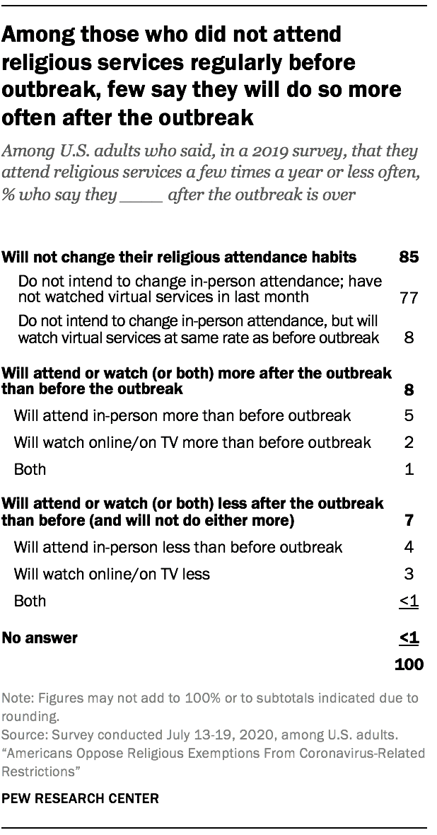 Among those who did not attend religious services regularly before outbreak, few say they will do so more often after the outbreak