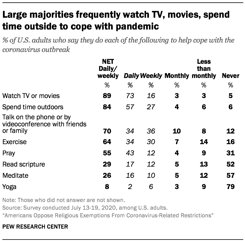 Large majorities frequently watch TV, movies, spend time outside to cope with pandemic