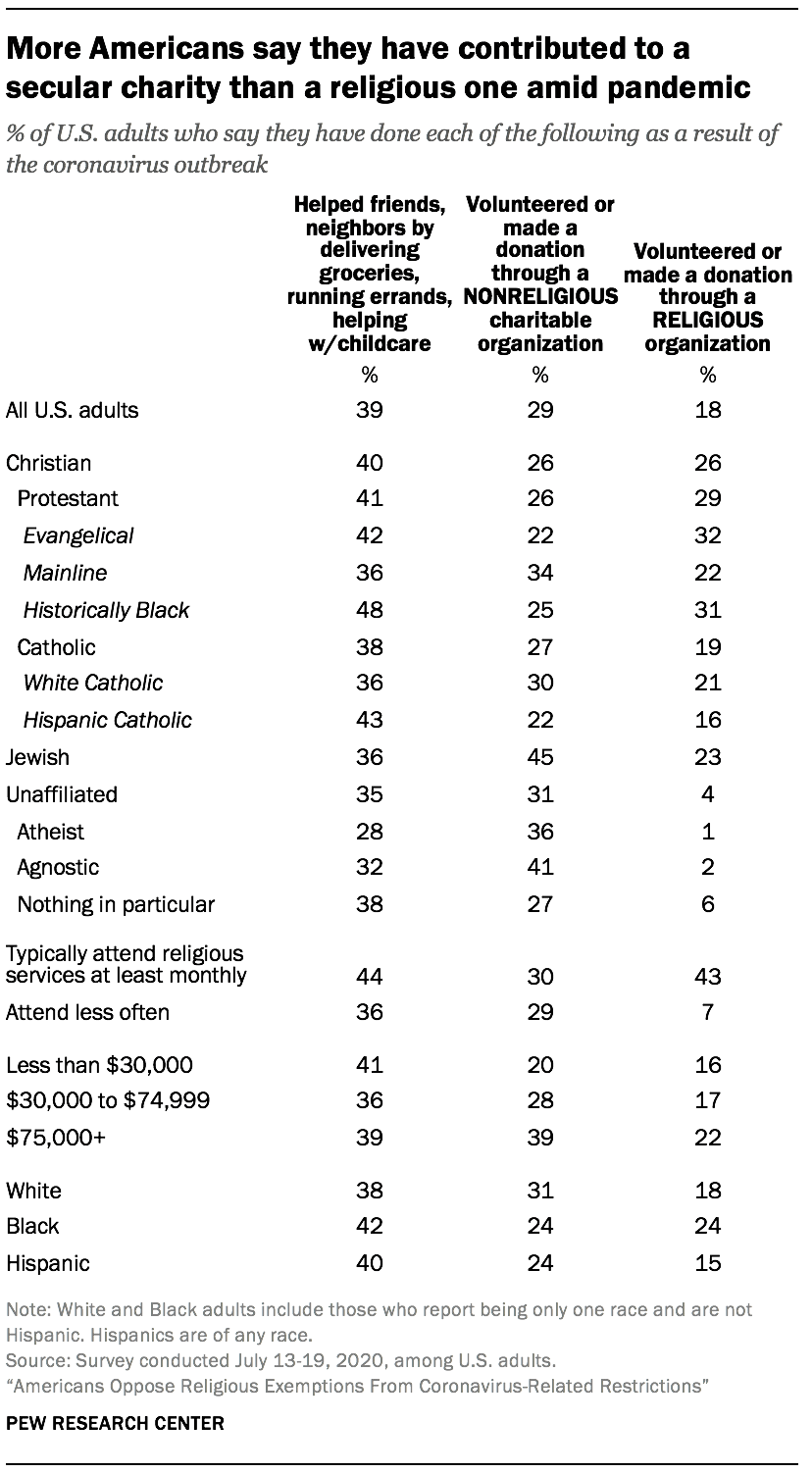 More Americans say they have contributed to a secular charity than a religious one amid pandemic